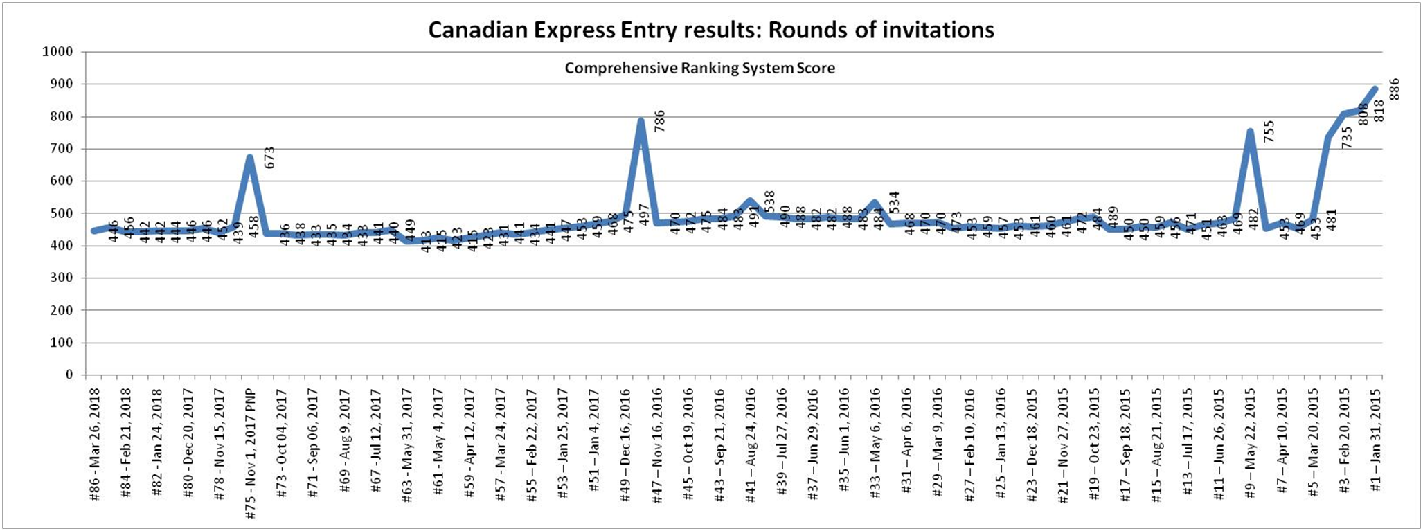 Canadian express entry for permanent residence how to improve your history of crs score rounds of invitations since 2015 stopboris Images